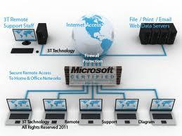 % Eyüp bilgisayar teknik servisi